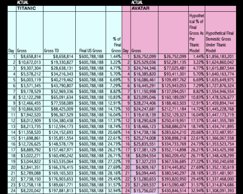 Chart: What will Avatar's Final Gross Be?