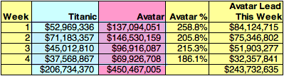 Chart: Avatar vs Titanic Box Office After 4 Weeks