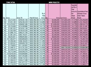 Avatar vs Titanic Projection Chart Dated Jan 20, 2010